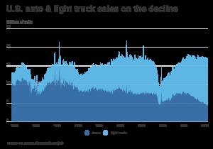 E44ecc78 Chart1 Auto Sales Over Time (1)